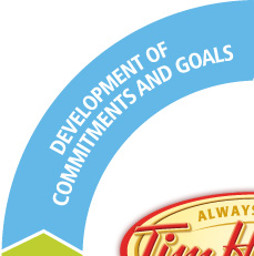 Development of commitments and goals