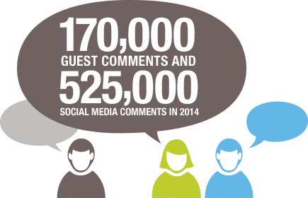 170,000 guest comments and 525,000 social media comments in 2014
