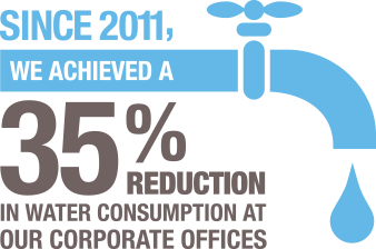 Since 2011, we achived a 35% reduction in water consumption at our corporate offices