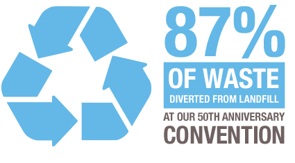 an 87% waste diversion tate and 125,000lbs of food donated at our 50th anniversary convention