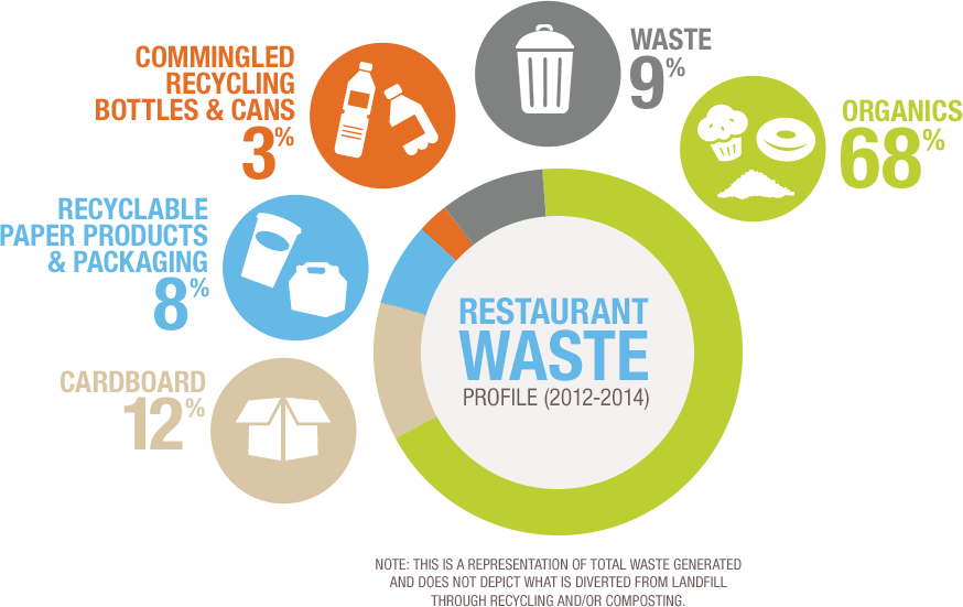 Types Of Waste Generated In Hotels Pdf