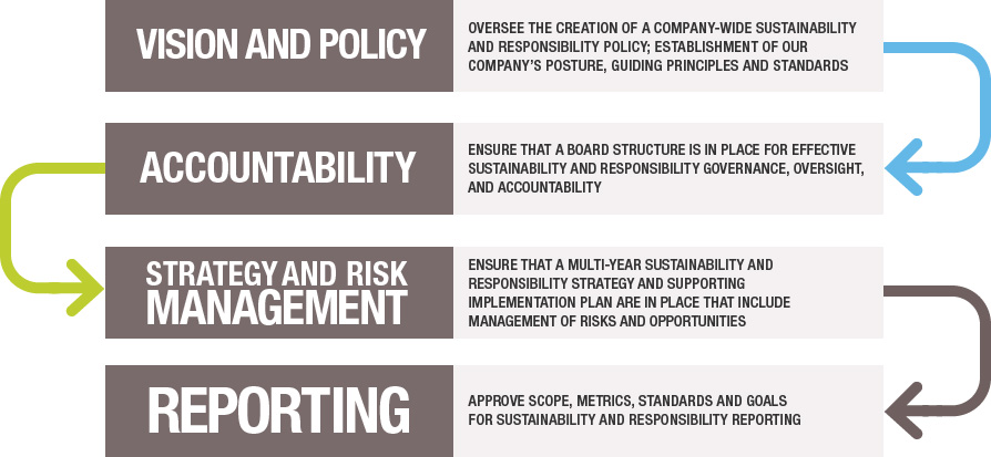 2014 sustainability and responsibility governance model