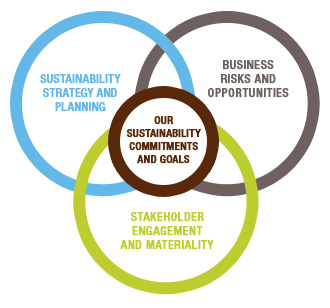 Our Sustainability commitments and goals